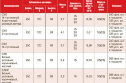 Таблица характеристик силикатного кирпича