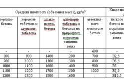 Таблица средней плотности бетона