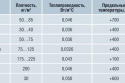 Таблица теплопроводности утеплителей