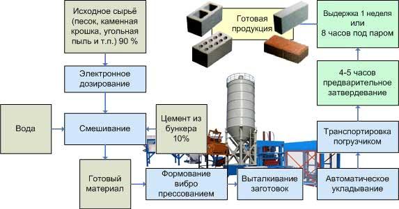 процесс изготовления глины