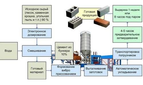 Технологическая схема производства кирпичей
