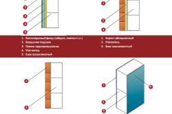 Варианты кладки газосиликатных блоков