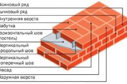 Схема кладки кирпичной стены