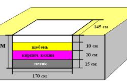Схема фундамента под печь