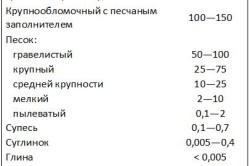 Показатель коэффициент фильтрации песка по сравнению с другими наполнителями