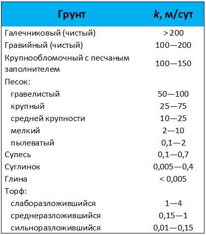 Коэффициент перевода м3 грунта в тонны