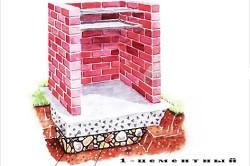 Схема фундамента кирпичного мангала