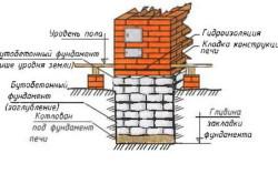 Схема фундамента печи