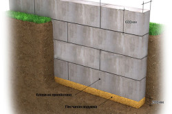 Схема кладки фундамента из пеноблоков