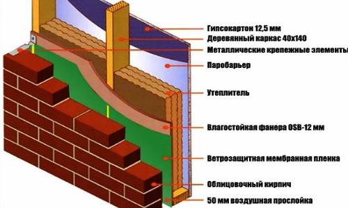 Устройство каркасной стены облицованной кирпичом