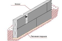 Схема применения блоков ФБС при строительстве