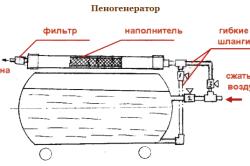 Схема самодельного пеногенератора