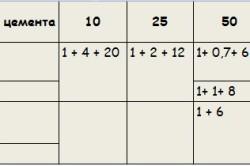 Таблица объемного состава растворов для кладки стен из кирпича
