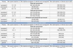 Таблица весов различного вида кирпичей