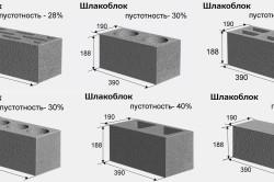 Виды стандартных блоков и их параметры