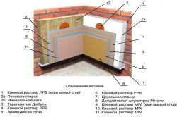 Схема  утепления с помощью пенополистирола внутри здания