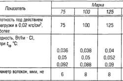 Характеристики минеральной ваты