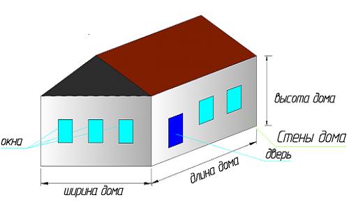 Необходимые замеры дома для расчета количества кирпича