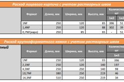 Расчет количества кирпича и крупноформатного камня