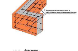 Ремонт кирпичного фундамента дома