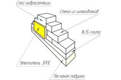 Схема фундамента из шлакоблока