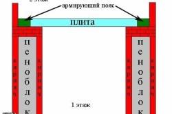 Схема стен и армирующего пояса