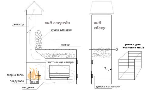 Схема мангала-коптильни