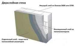 Схема нанесения штукатурки на пенобетонную стену