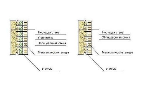 Устройство перегородки из пеноблоков