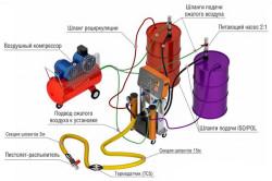 Схема подключения составляющих установки для напыления пенополиуретана
