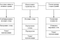 Схема применения газосиликатных блоков