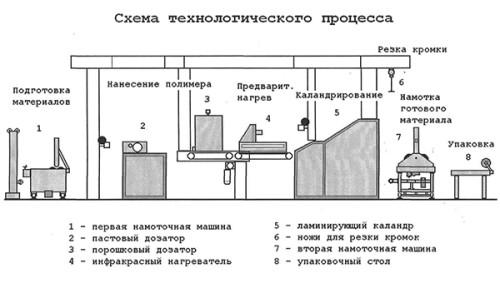 Схема производства пенополиуретана