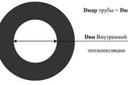 Схема расчета теплоизоляции для трубы