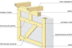 Устройство стены из газосиликата для одноэтажного дома