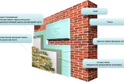 Схема теплоизоляции кирпичного фасада пенопластом