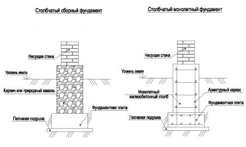 Схема устройства фундамента кирпичного дома