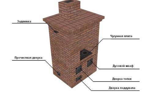 Схема устройства кирпичной печи