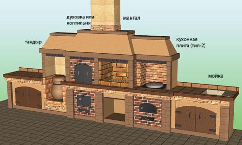 Схема устройства мангала-барбекю