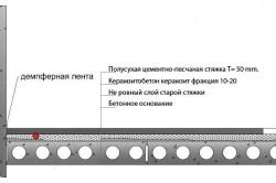 Схема устройства полусухой стяжки, на подготовку из керамзитобетона