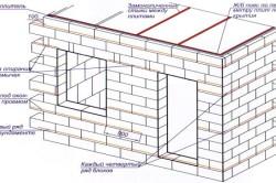 Схема устройства стены бани из шлакоблоков