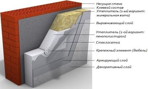 Gretje zunanjih sten iz ekstrudiranega polistirena