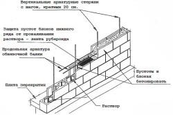 Схема возведения стены веранды из пенобетонных блоков
