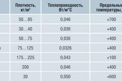 Таблица характеристик минеральной ваты