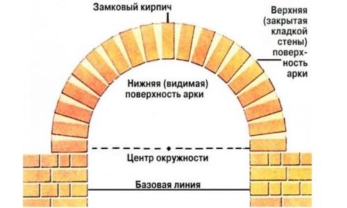 Устройство кирпичной арки