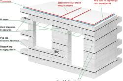Схема армирования дома из газосиликата