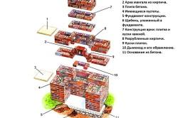 Схема устройства барбекю