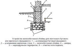Схема усиления фундамента путем возведения бетонной обоймы