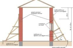 Схема временного усиления кирпичных стен