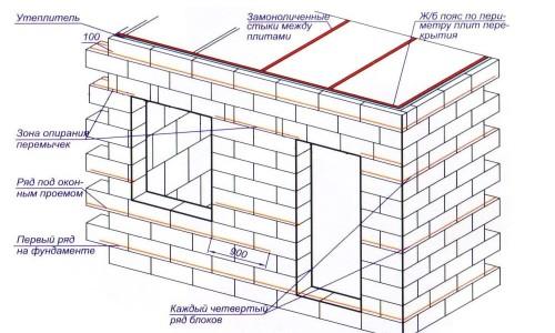 Схема бани из пеноблоков