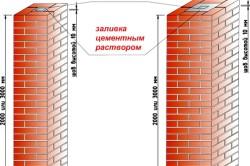 Схема кирпичных столбов